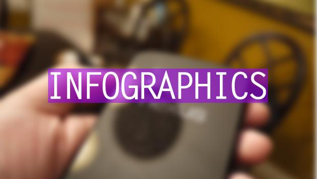 Infographics - The AppJuice