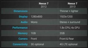 03.Nexus7comparision-Upcoming smartphones