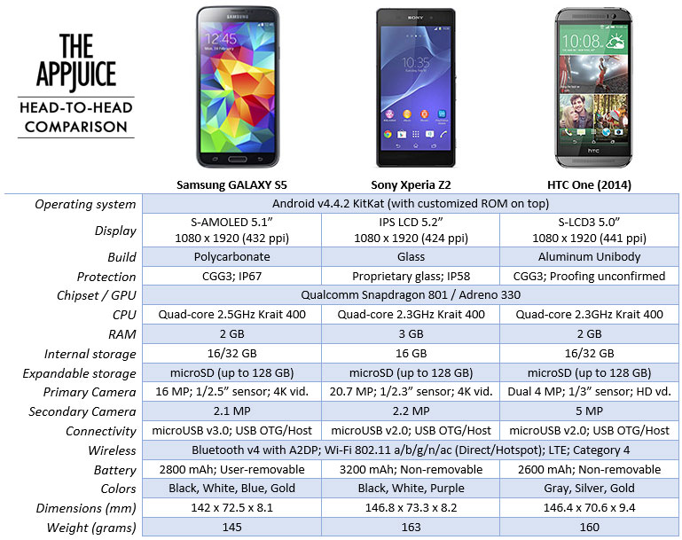 Xperia-Z---Samsung-Galaxy-S5---HTC-One-M8