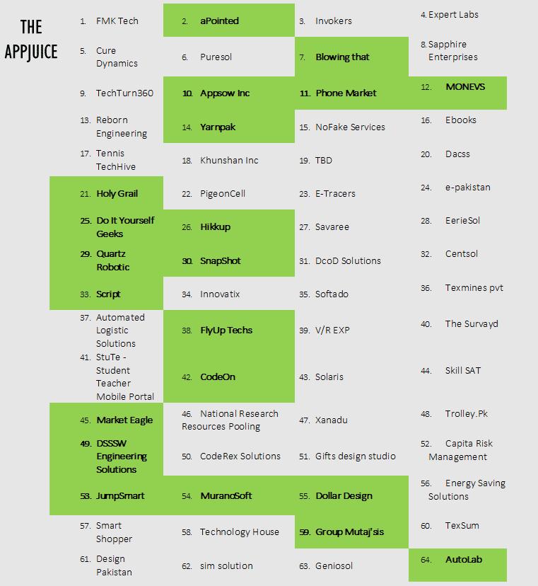 Plan9-4th-Cycle-Winning-Teams