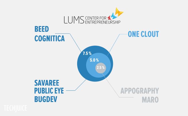 LUMS-Center-for-Entrepreneurship