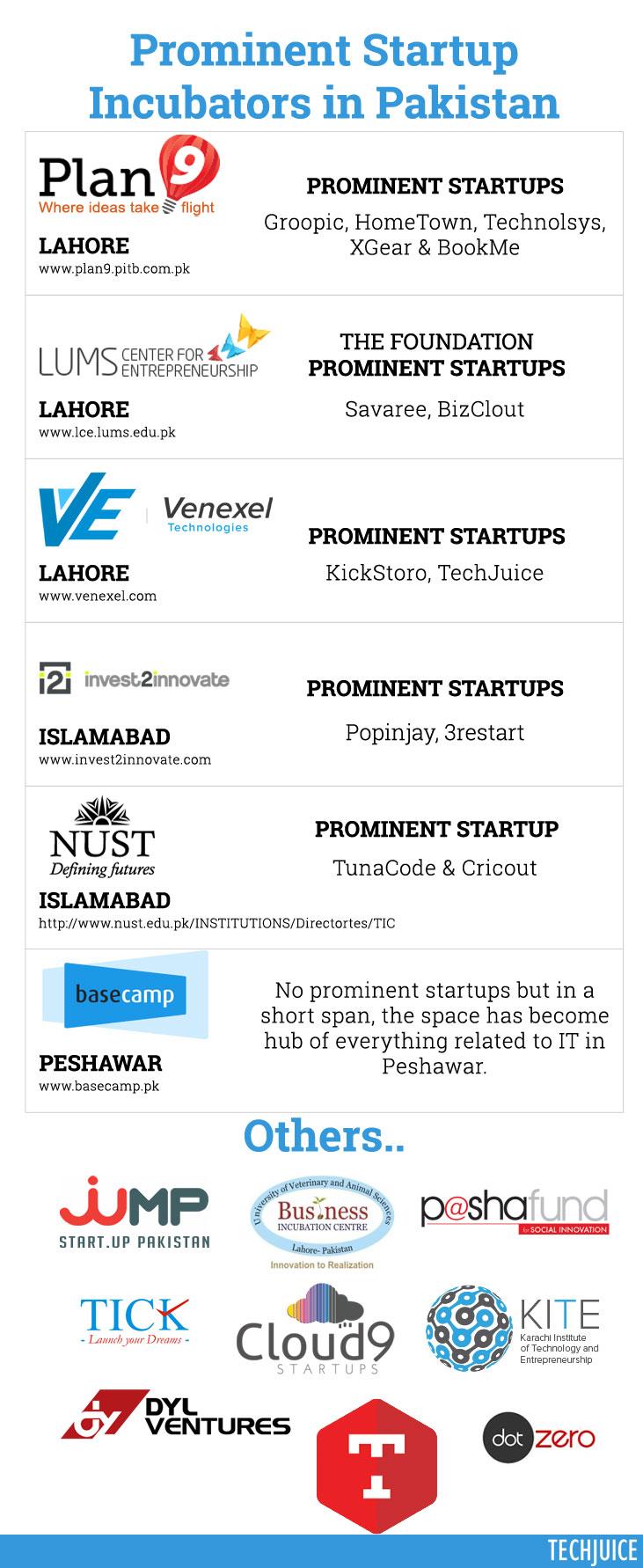 Startup-Incubators-in-Pakistan