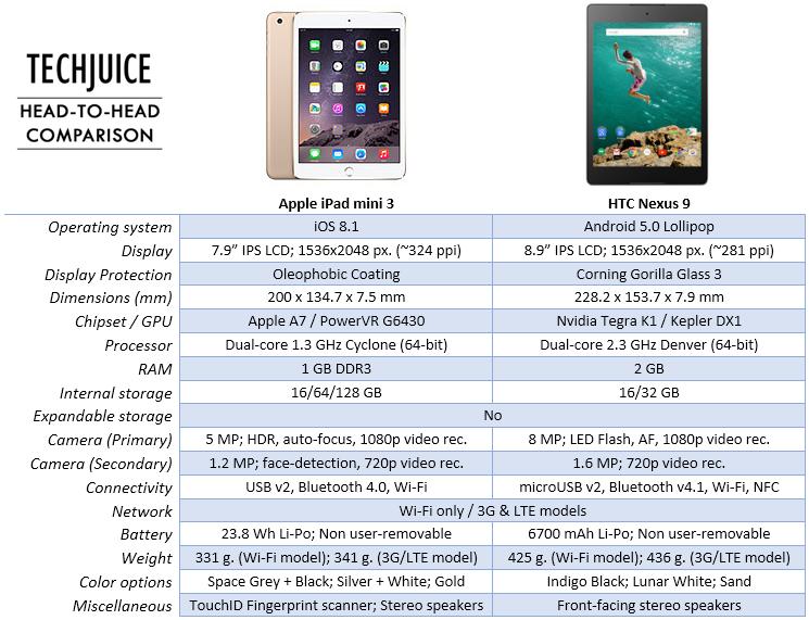 iPad mini 3 vs Nexus 9