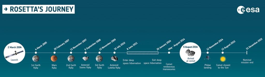 rosetta-timeline