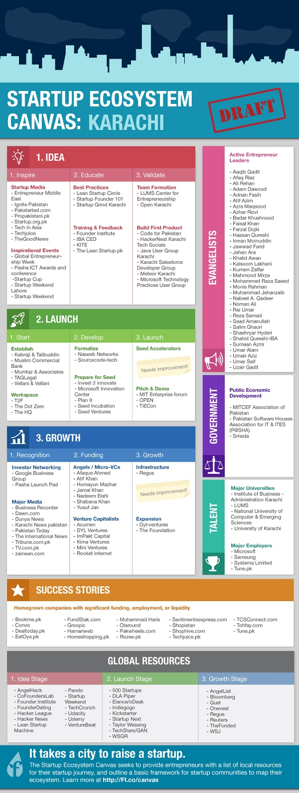 Karachi Founder Institute Posts Startups Infographic