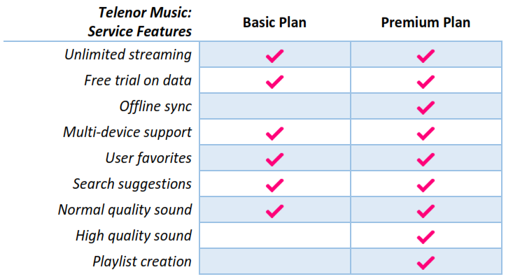 telenor-music-features-plans