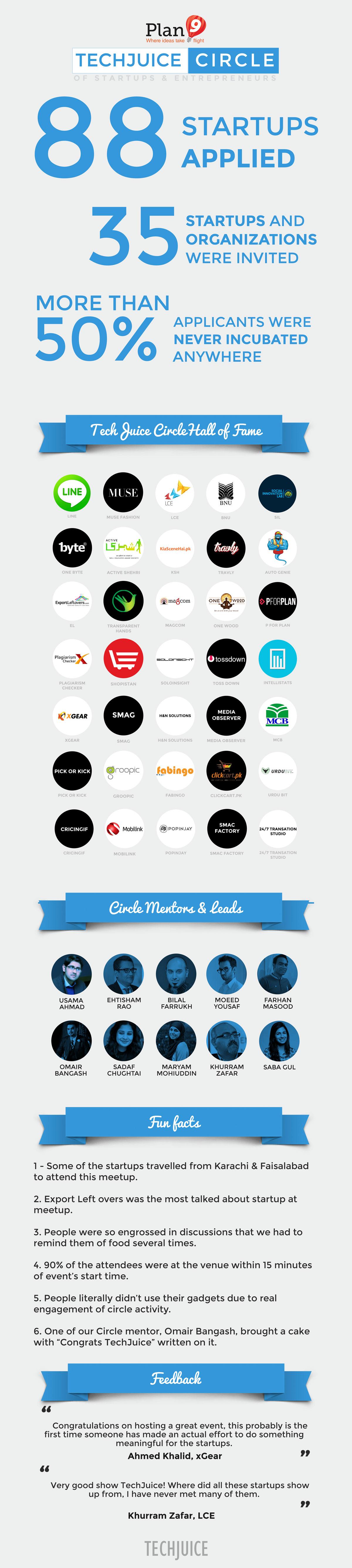 TechJuice Circle Infographic