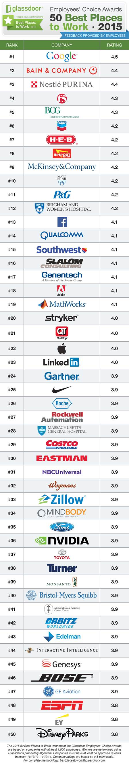 Hottest Place to Work in 2015