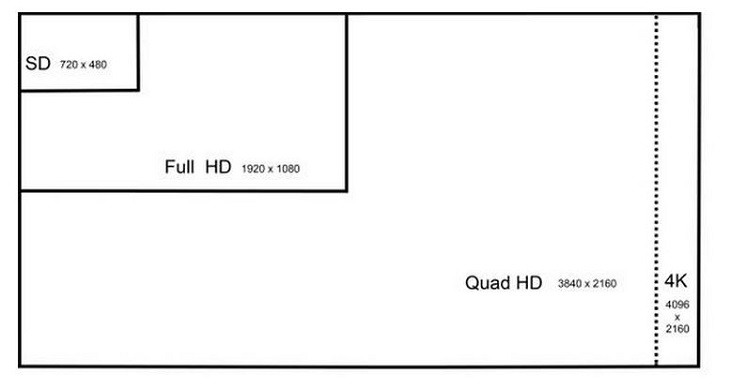 4K Technology Comparison