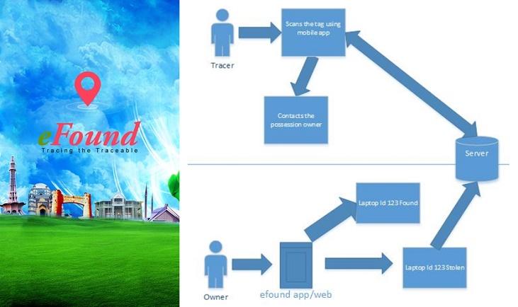 EFound Third Prize Winner Code For Pakistan