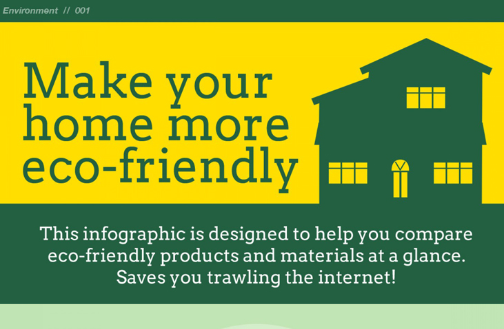 42 Technologies To Make Your Home Eco Friendly Infographic