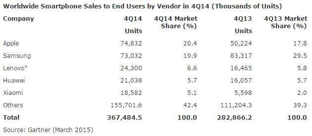apple-samsung-total-units-sold-q4-2014