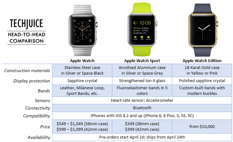apple-watch-sport-edition-price-difference-features-compatibility