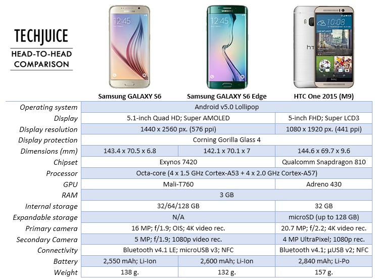 comparison-gs6-gs6-edge-m9
