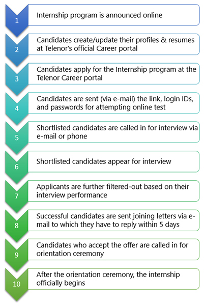 Complete Test & Interview Guide for Telenor Summer Internship