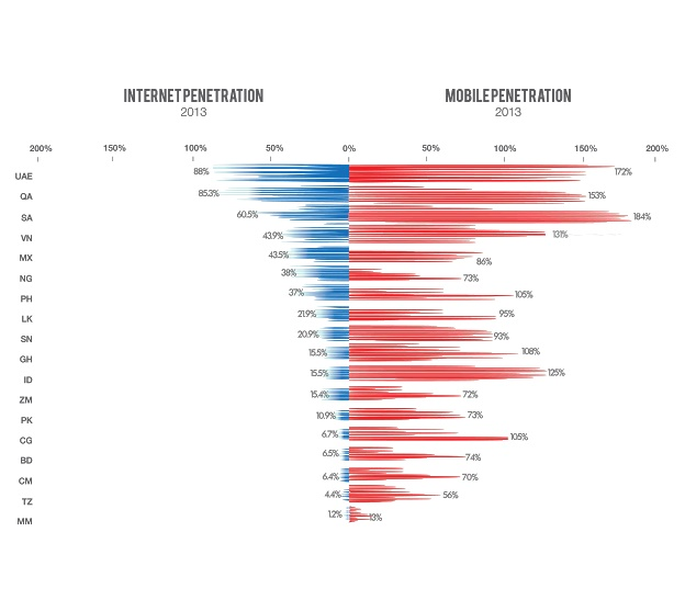 Internet and Mobile Penetration