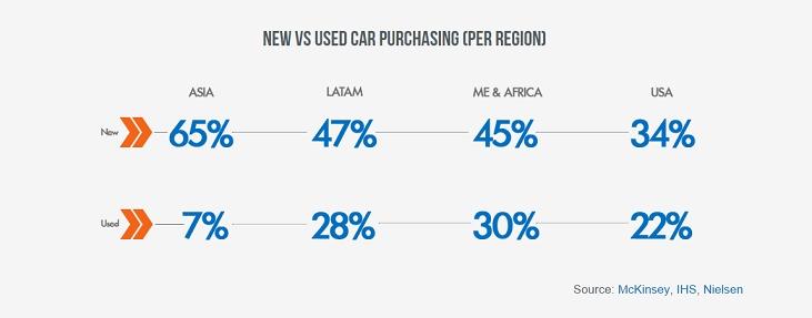 New Vs Used Car Purchasing