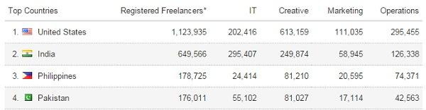 Registered freelancers on Elance