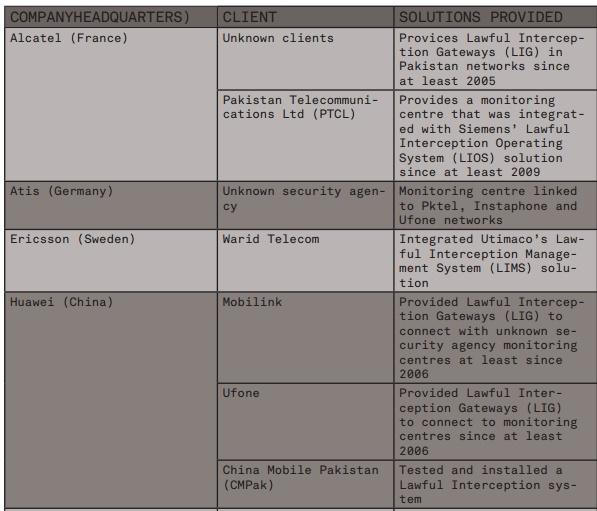 Pakistan Surveillance System 1