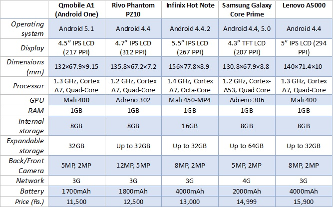 Rs. 1100 - Rs. 16000 Mobile Specs