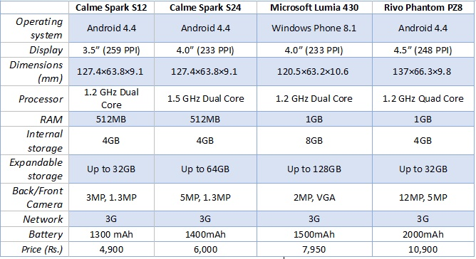 Rs. 5000 - Rs. 10000 Mobile Specs