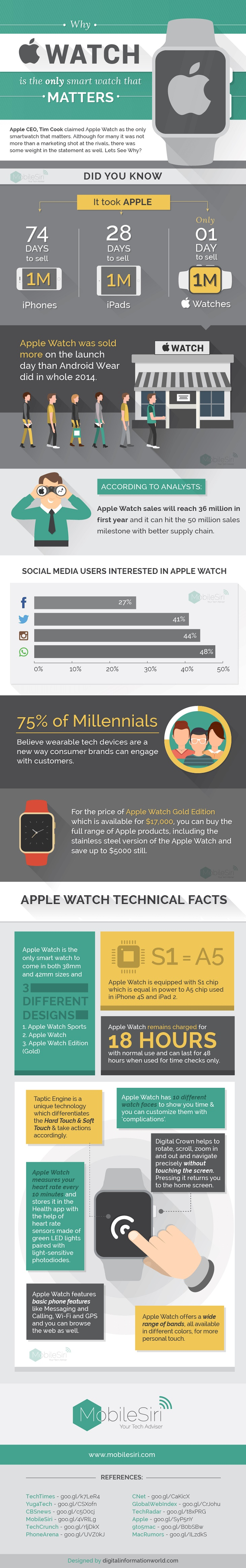 Why-Apple-Watch-Matters-Infographic