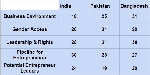 Women Entrepreneurs In Pakistan
