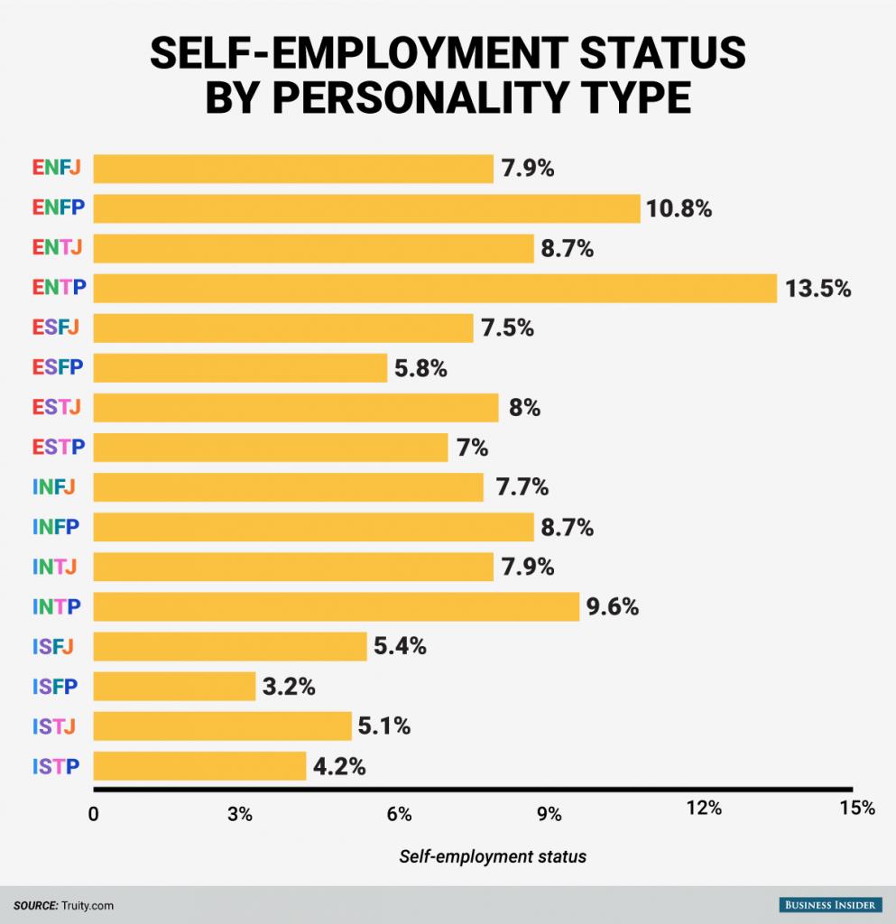 150811-bi_graphics_personality-types-self-employed-1-993x1024