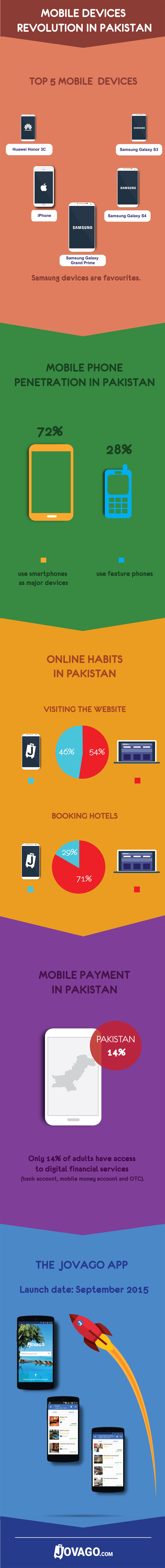 Infographic-Mobile-PK