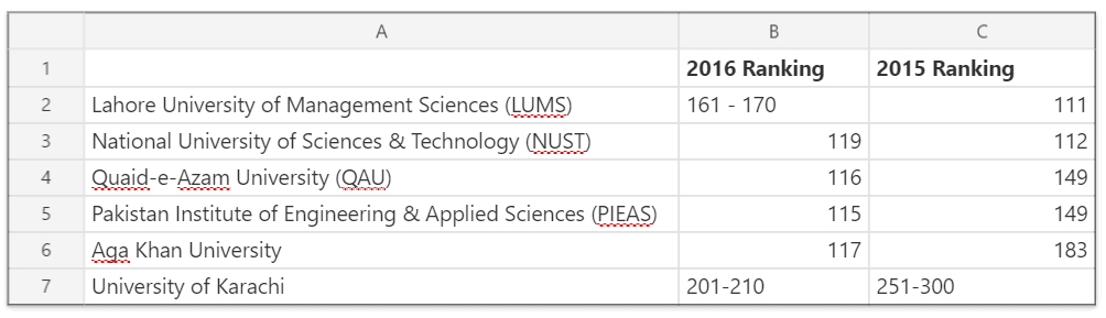 Universities Ranking