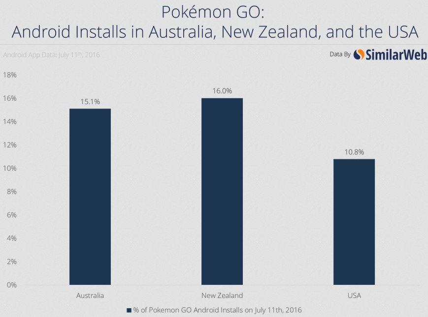 What's Behind the Pokémon Go Craze — Q&A
