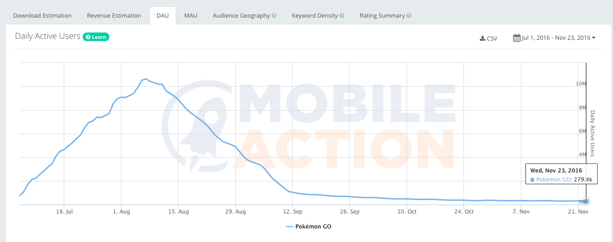 Pokemon_Daily_Active_use