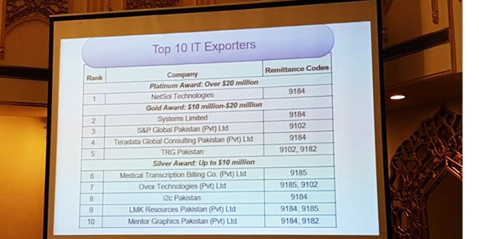 Top 10 IT companies of Pakistan with highest exports in 2016