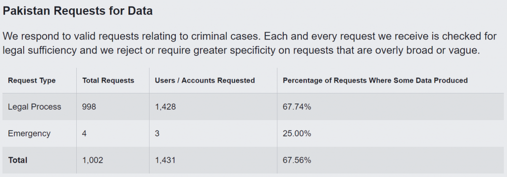 FB Government Data Requests