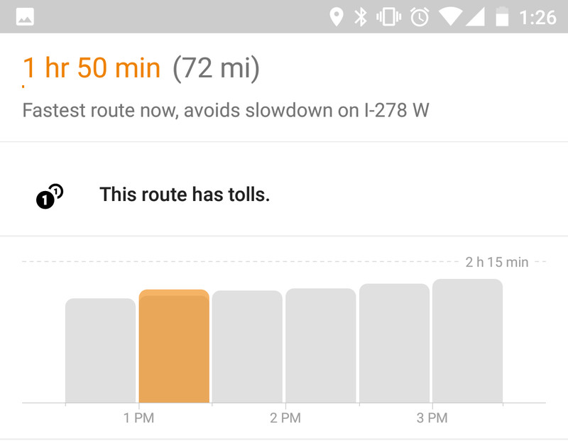 Google Maps has started showing a travel time graph for directions
