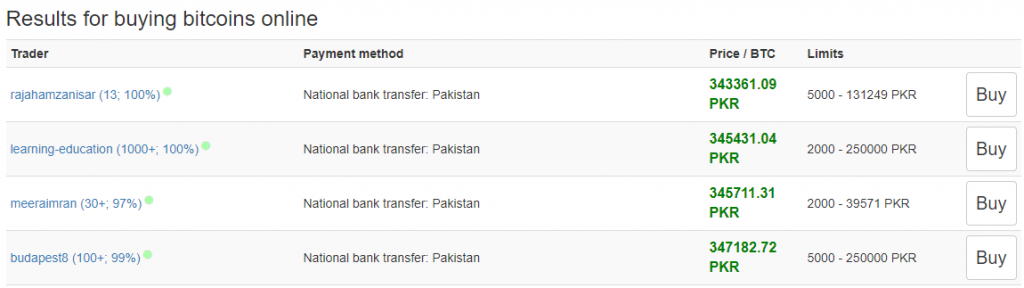 price of one bitcoin in pakistan