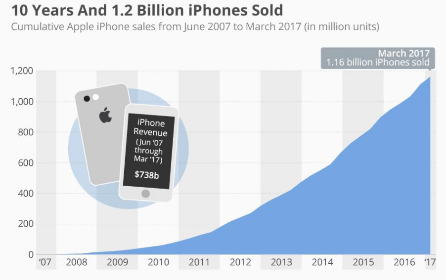 10th Anniversary Special: 10 facts about the iPhone you ...