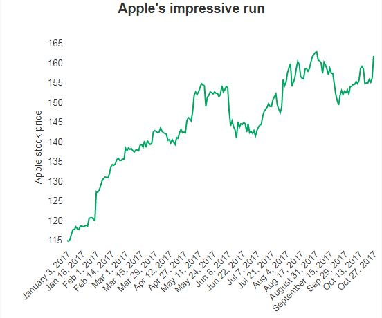 Will Apple be a $1 trillion company this year?