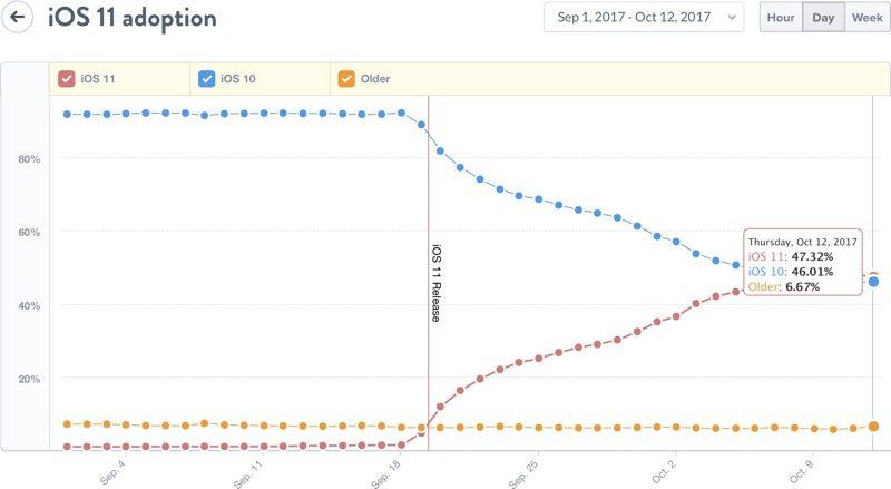 iOS market share