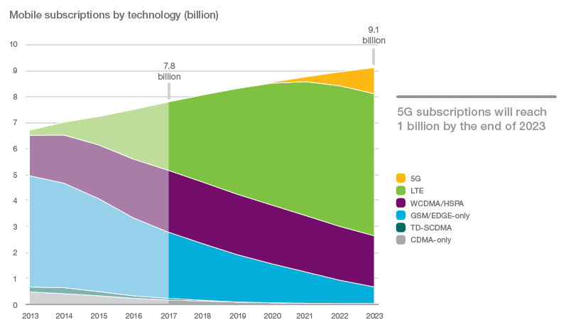Ericsson predicts 1bn 5G subs in 2023