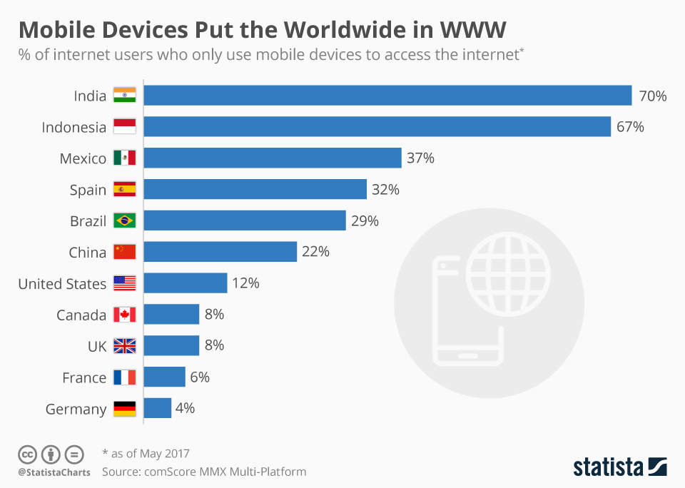 About 70 People In India Use Mobile Devices Only To