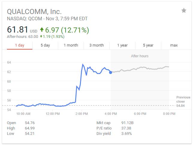 Qalcomm stock Price