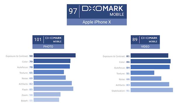 iPhone X camera dxomark