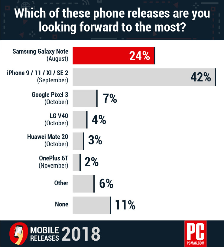 mobile-survey-2018-smartphone-releases