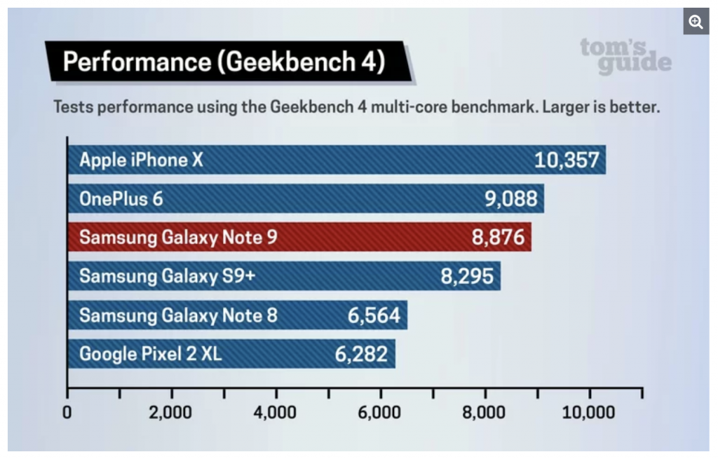 iPhone X outperforms Galaxy Note 9 in benchmark tests
