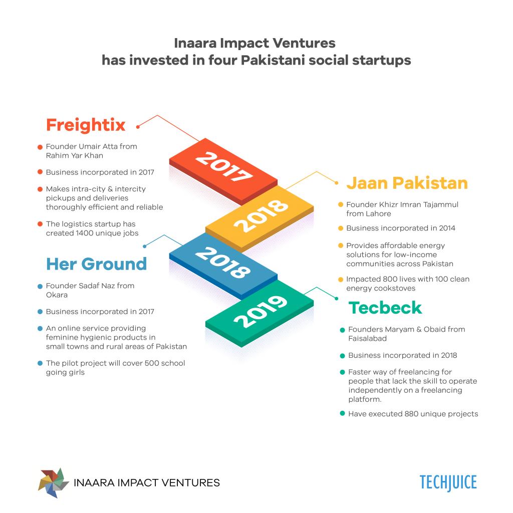 Inaara Impact Ventures TechJuice