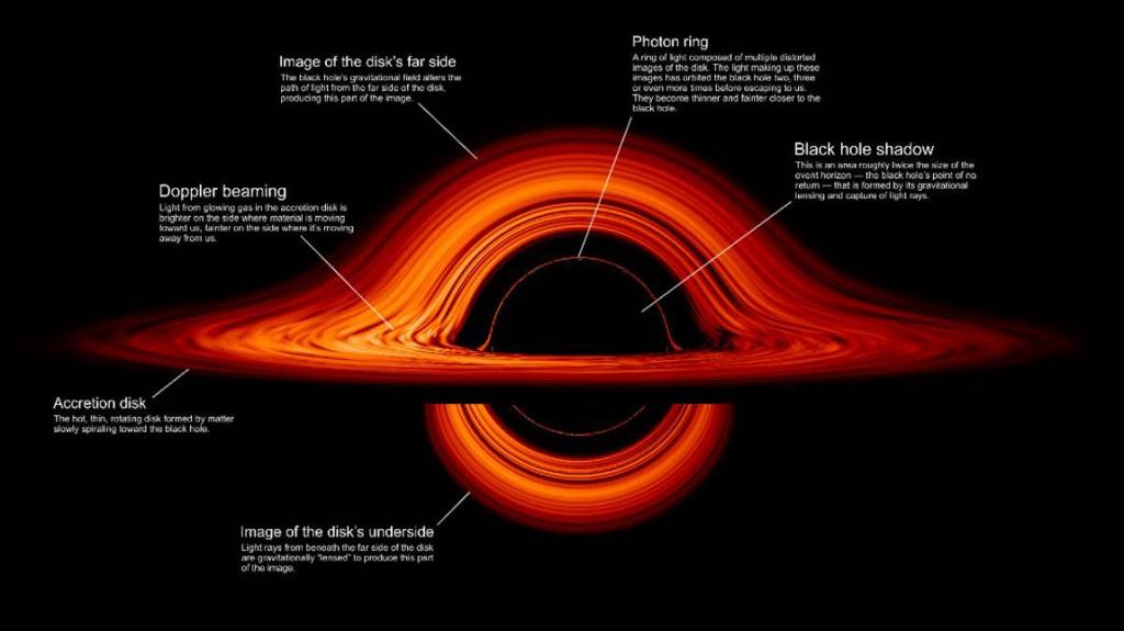 NASA's new Black Hole Simulation is awe-inspiring