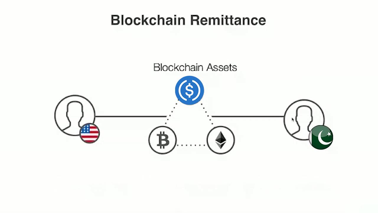blockchain-remittances