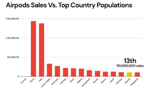 airpod sales.JPG